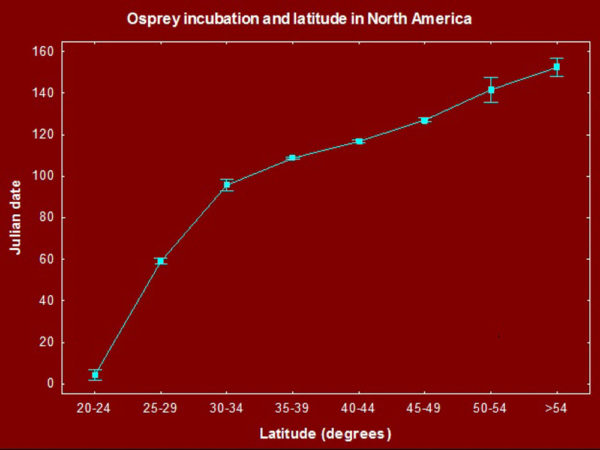 Large-scale relationship between the date of initiation of incubation behavior and latitude as determined from OspreyWatch data. The pattern shows a rapid shift with latitude between south Florida and South Carolina and then a much shallower rise to the north. Data from CCB.
